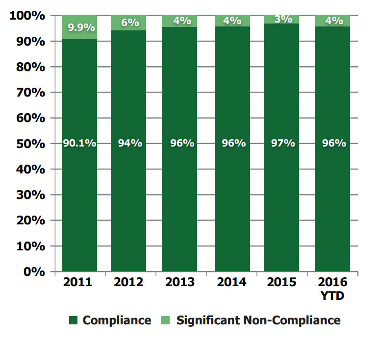 Average Statewide Inspection based Compliance Rates
