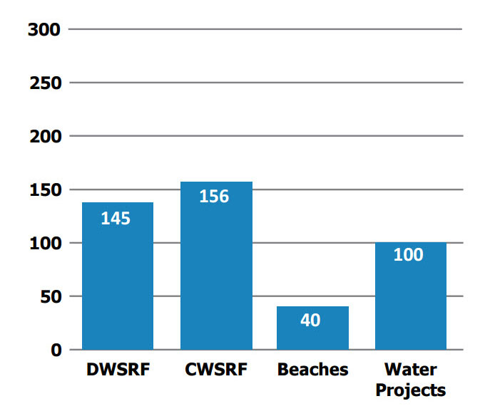 FY 16-17 Water Ecosystem Restoration Average No of Days to Process Awards