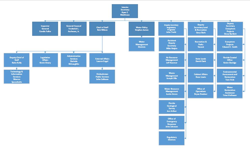 In house graphics dep organizational chart florida department of organizational chart graphic for the florida department of environmental protection altavistaventures Image collections