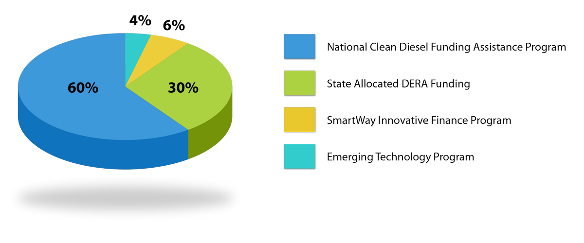 Air Diesel Emissions Reduction Act Pie Chart Florida Department