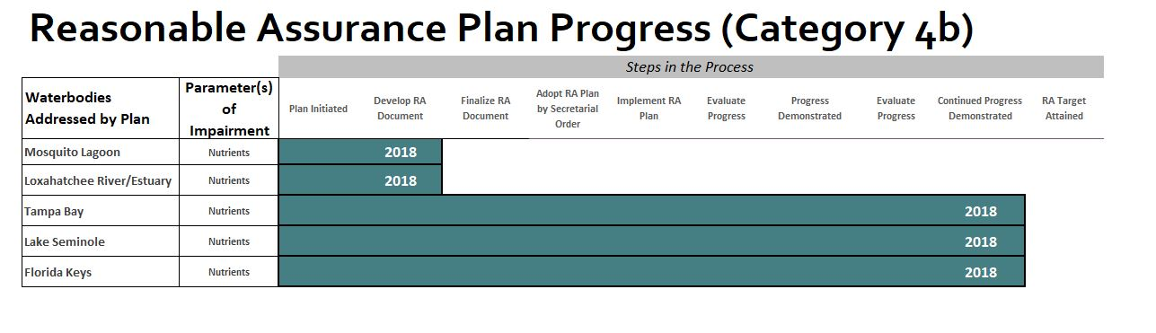Progress bar of Reasonable assurance plan progress. Excel spreadsheet can be downloaded from linked image