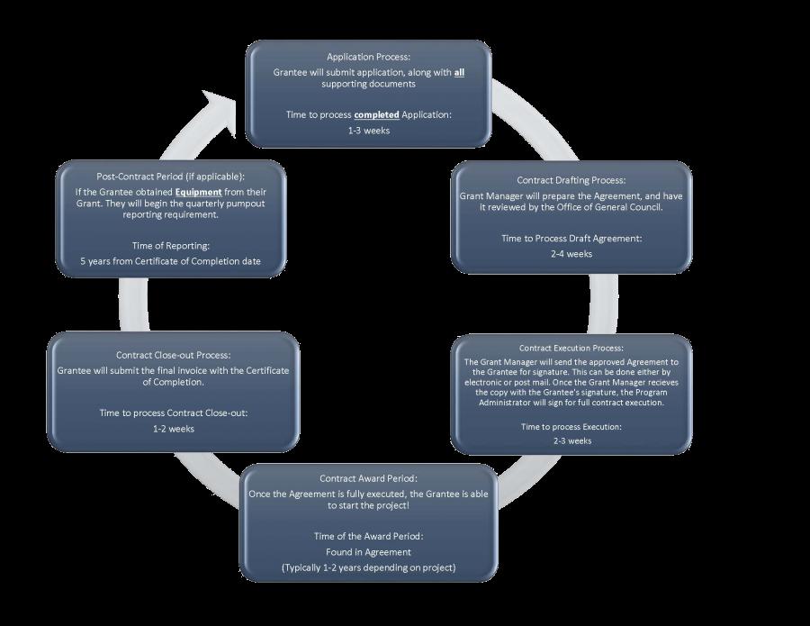 CVA Grant award timeline