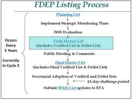 Process map for listing 303d impaired waterbodies.