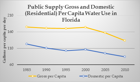 This graph shows public supply gross and domestic per capita water use in Florida between 1985 and 2010.  The trend line for each shows declines over the past 30 years, with a significant decline between 2000 and 2010.