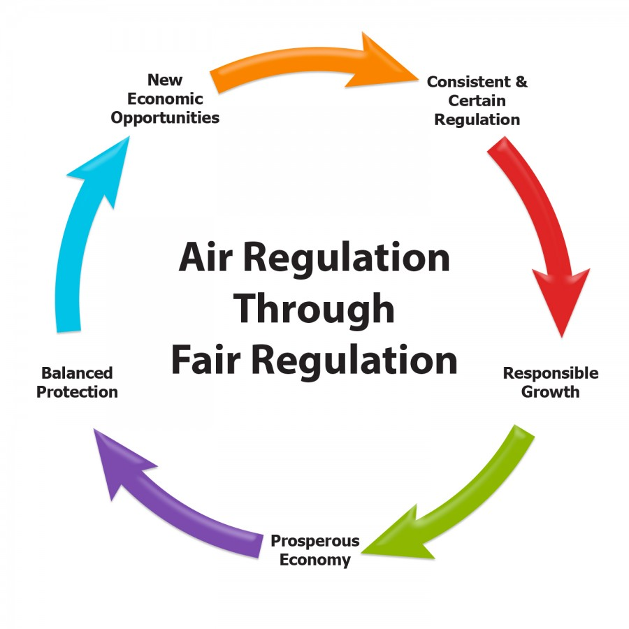 A  diagram showing the five steps of Air Regulation Through Fair Regulation