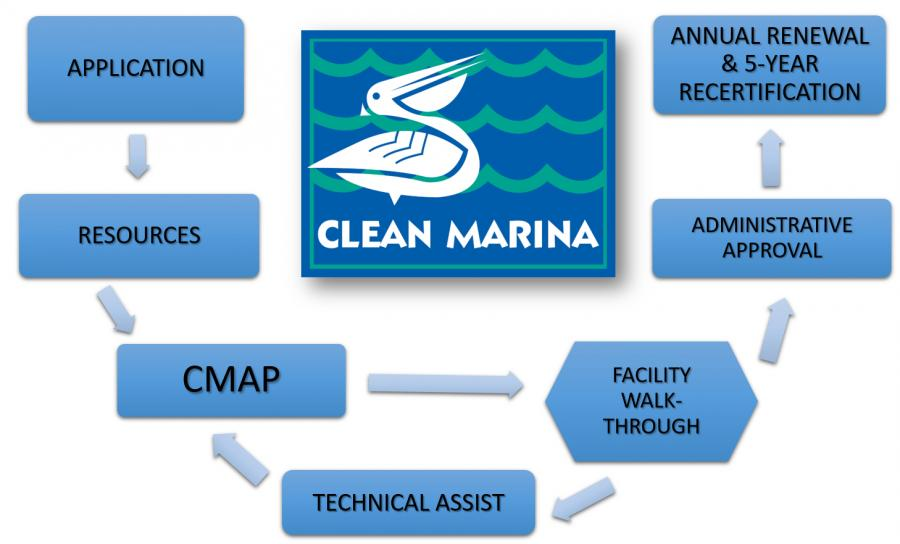 A flowchart depicting the cycle to receive Clean Marina designation form the initial application to annual renewal and 5-year recertification