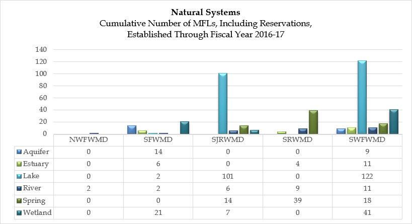 Comparison graph showing the cumulative number of Minimum Flows and Minimum Water Levels (MFLs), including Water Use Reservations (Reservations) established through fiscal year 2016-17 by water management district and by MFL type.