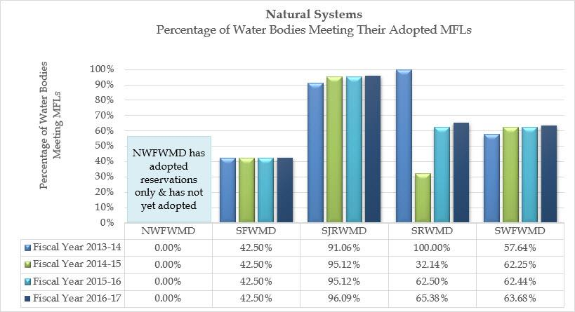 Comparison graph showing the percentage of water bodies meeting their adopted Minimum Flows and Minimum Water Levels (MFLs) by water management district and by fiscal year.