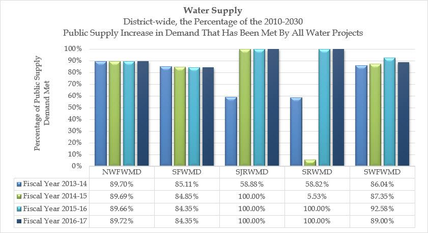 Comparison graph showing the percentage of the 2010-2030 public supply increase in demand that has been met by all water projects by water management district and by fiscal year.