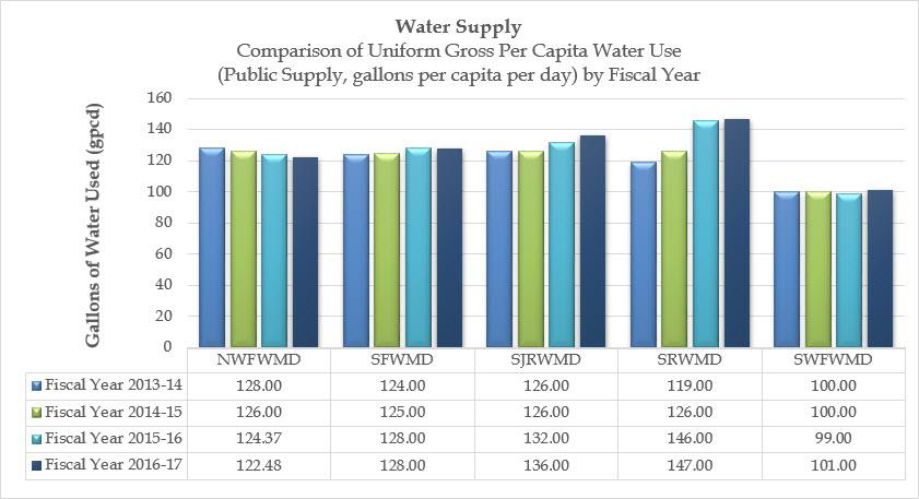 Comparison graph showing the uniform gross per capita water use (public supply, gallons per capita per day) by water management district and by fiscal year.