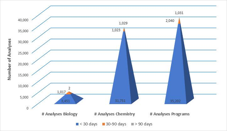 Numbers of biological and chemical analyses completed between July 1 to September 30, 2017.  The Laboratory Programs value (38,273) represents the sum of the biological (4,470) and chemical (33,803) analyses.