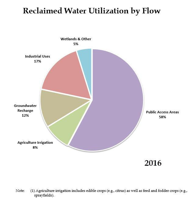 Pie chart displaying reclaimed water utilization in 2016