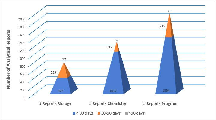 Numbers of biological and chemical analysis reports issued between July 1 to September 30, 2017.  The Laboratory Programs value (2,008) represents the sum of the biological (742) and chemical (1,266) reports.
