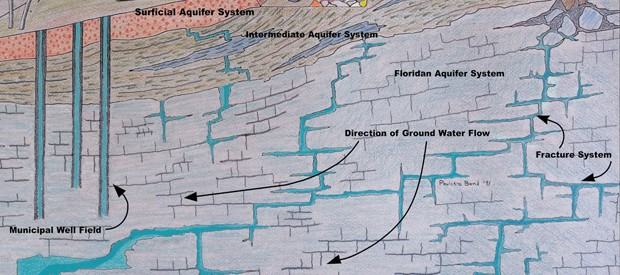 Aquifer Diagram from FGS Poster 8