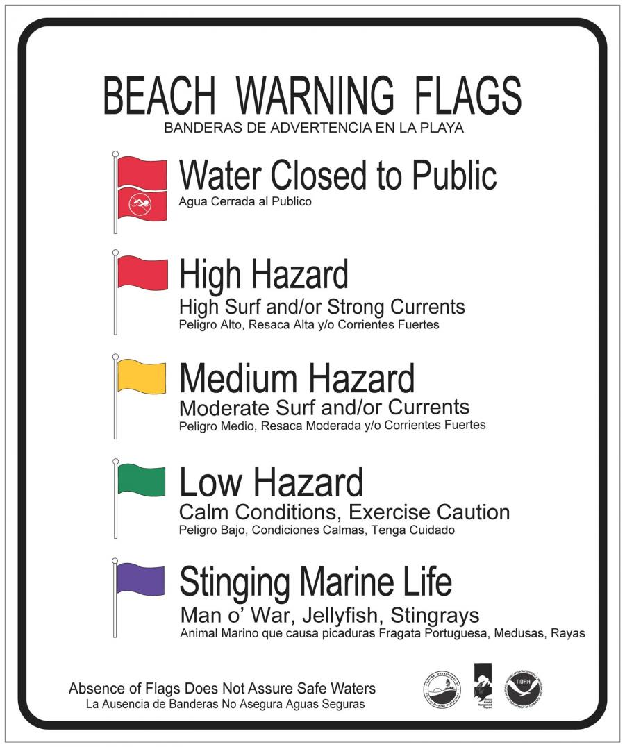 A color coded beach warning flag sign showing current conditions.
