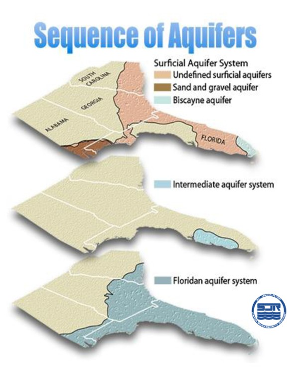 St. John's River Water Management District Florida Sequence of Aquifers Infographic