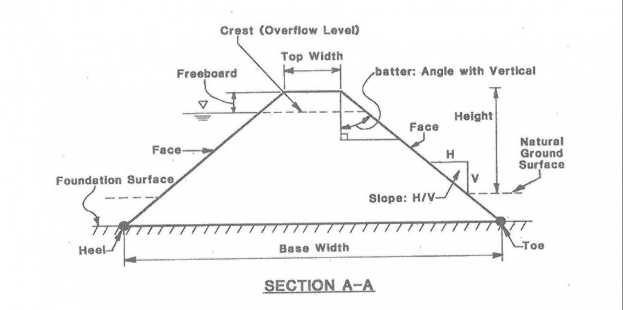 A diagram showing crest overflow level for the dam safety program