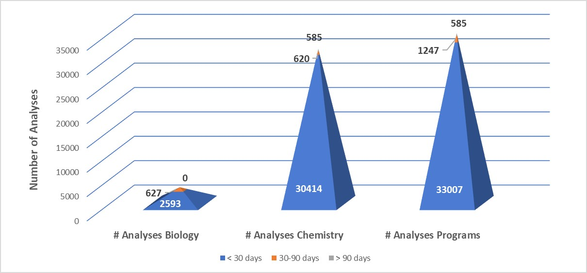 TAT Numbers of biological and chemical analysis reports issued between October 1 to December 31, 2018.  The Laboratory Programs value (1,837) represents the sum of the biological (609) and chemical (1,228) reports.