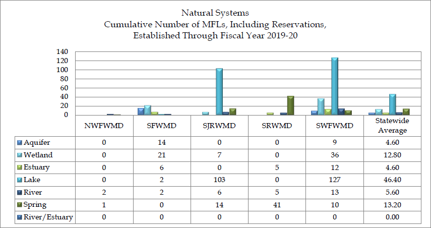 Graph of the Minimum Flows and Minimum Water Levels and Reservations that have been established, by