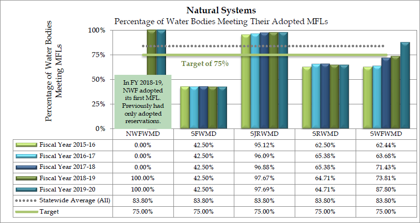 Graph of the percentage of water bodies meeting their adopted Minimum Flows and Minimum Water Levels