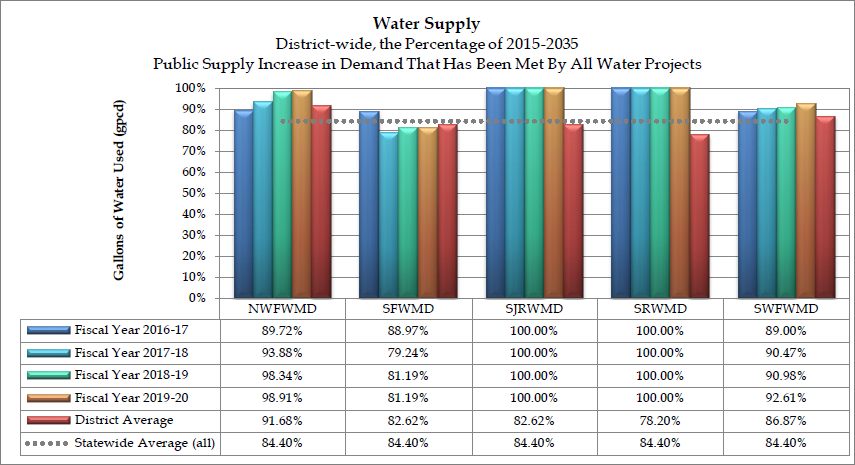 Graph of the increase in anticipated demand that has been met by all water projects by fiscal year a