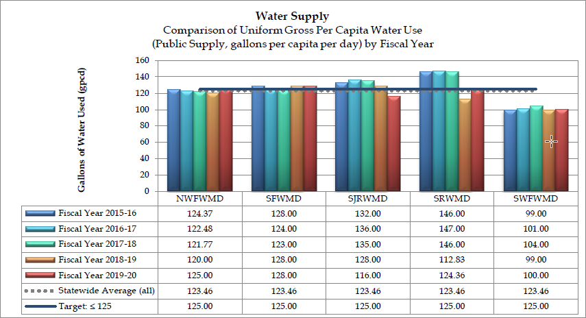 Graph of the gross per capita water use (public supply, gallons per capita per day) by fiscal year
