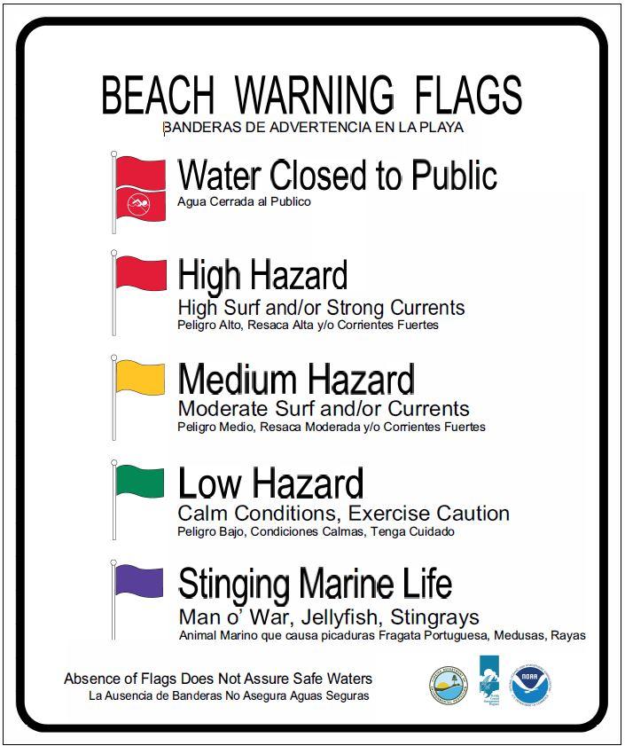 FCMP Beach Warning Flag Interpretive Sign Example
