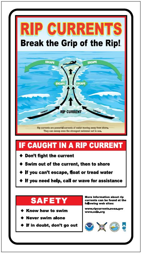 FCMP Rip Current Safety Sign Example