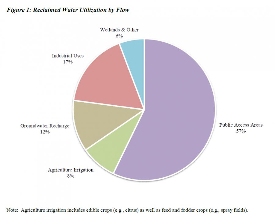 Reclaimed Water Utilization by Flow