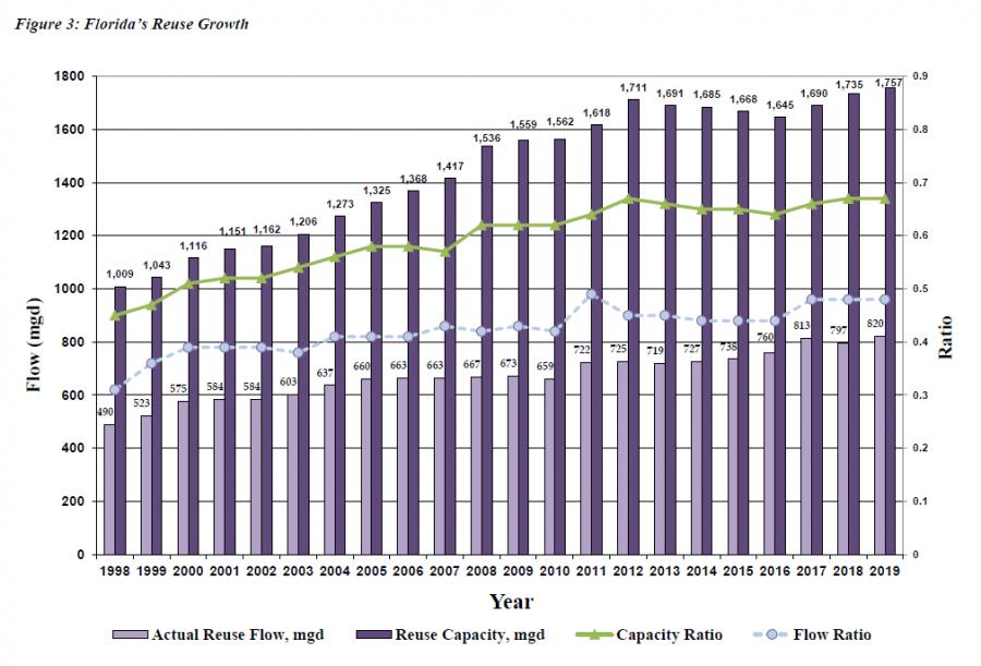Florida's Reuse Growth