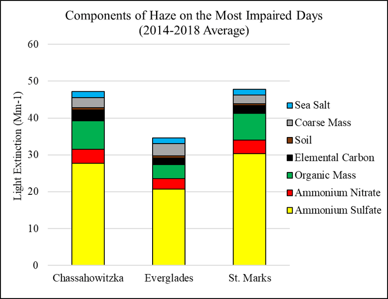 Components of Haze on the Most Impaired Days at Florida Class I Areas (2014-2018 Average). Ammonium sulfate is the largest component of haze