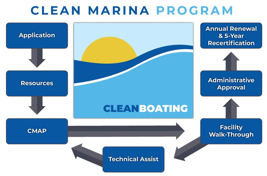 Designation Steps for a Clean Marina
