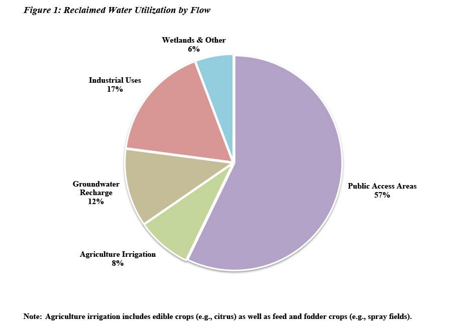 Pie chart of reclaimed water utilization by flow. 57 % public access areas, 17 % industrial uses, 12 % groundwater recharge, 8 % Agricultural Irrigation, and 6% Wetlands and other uses such as toilet flushing.