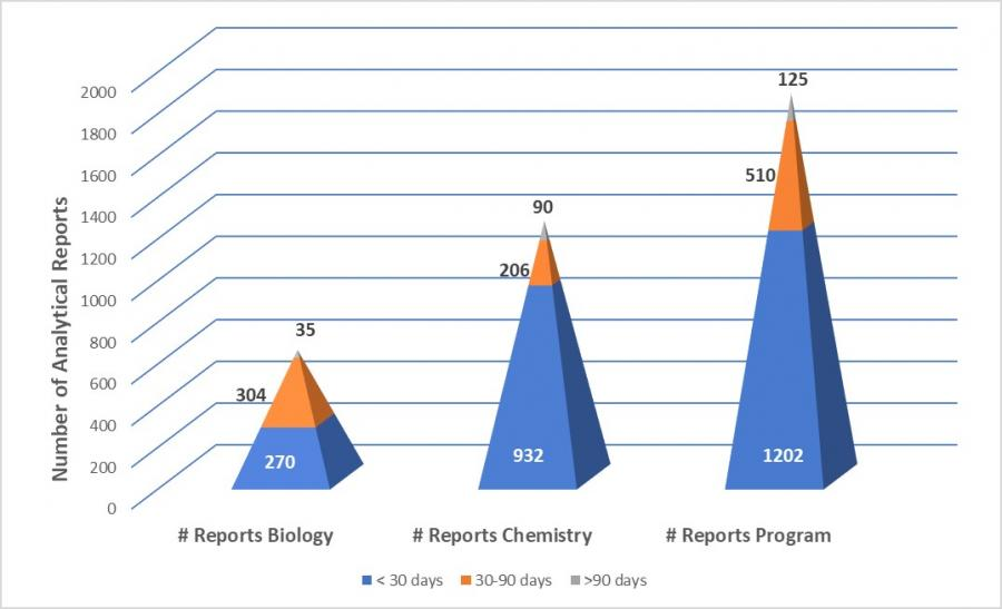 Numbers of biological and chemical analyses completed between October 1 to December 31, 2018.  The Laboratory Programs value (34,839) represents the sum of the biological (3,220) and chemical (31,619) analyses.