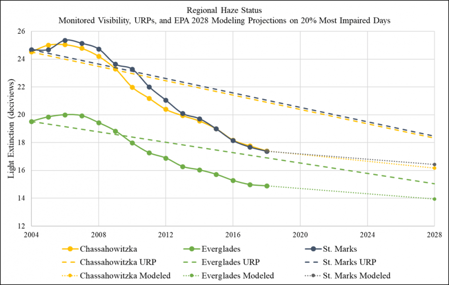 Current monitored visibility, uniform rate of progress, and EPA's 2028 visibility modeling projections for each Florida Class I Area. Current visibility conditions are below the uniform rate of progress.